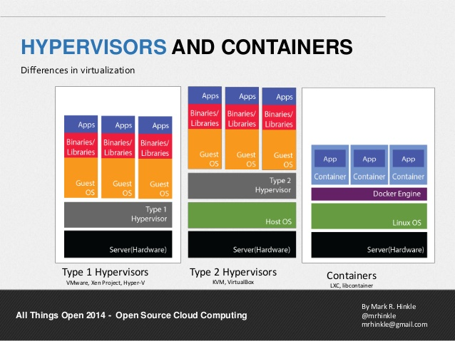 Differences between VPS servers and Docker containers