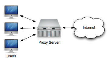Tutorial – Creating a Basic Proxy