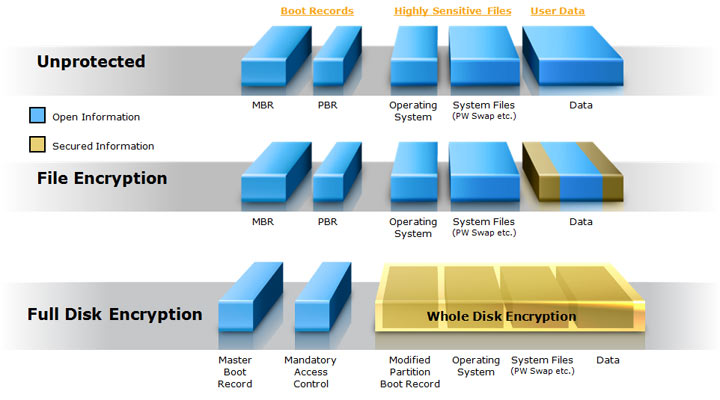 From zero to SYSTEM on full disk encrypted Windows system